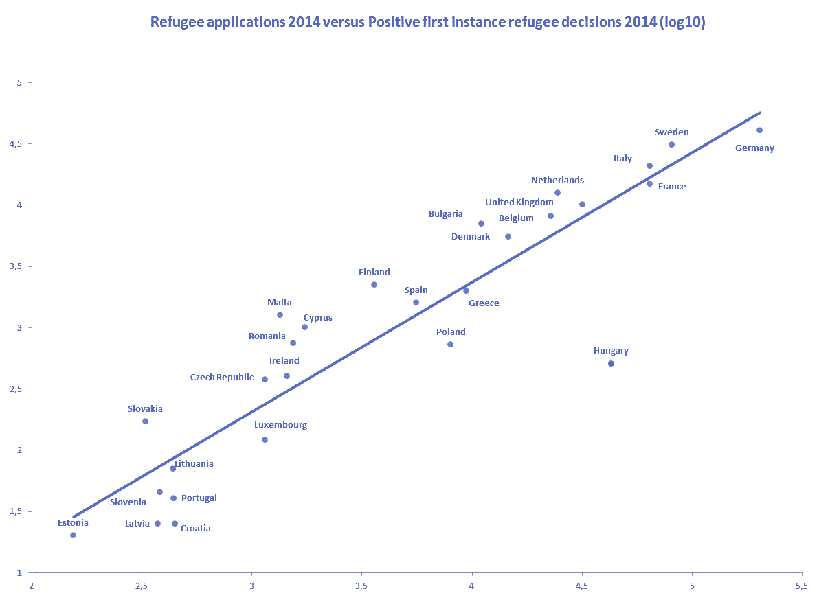 vertical axis: Log refugee status decisions 2014; horizontal axis: Log refugee applications 2014